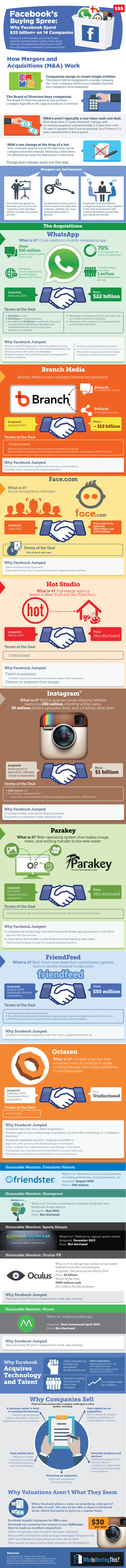 Facebook's Buying Spree: Why Facebook Spent $25 Billion+ On 14 Companies - #infographic #socialmedia