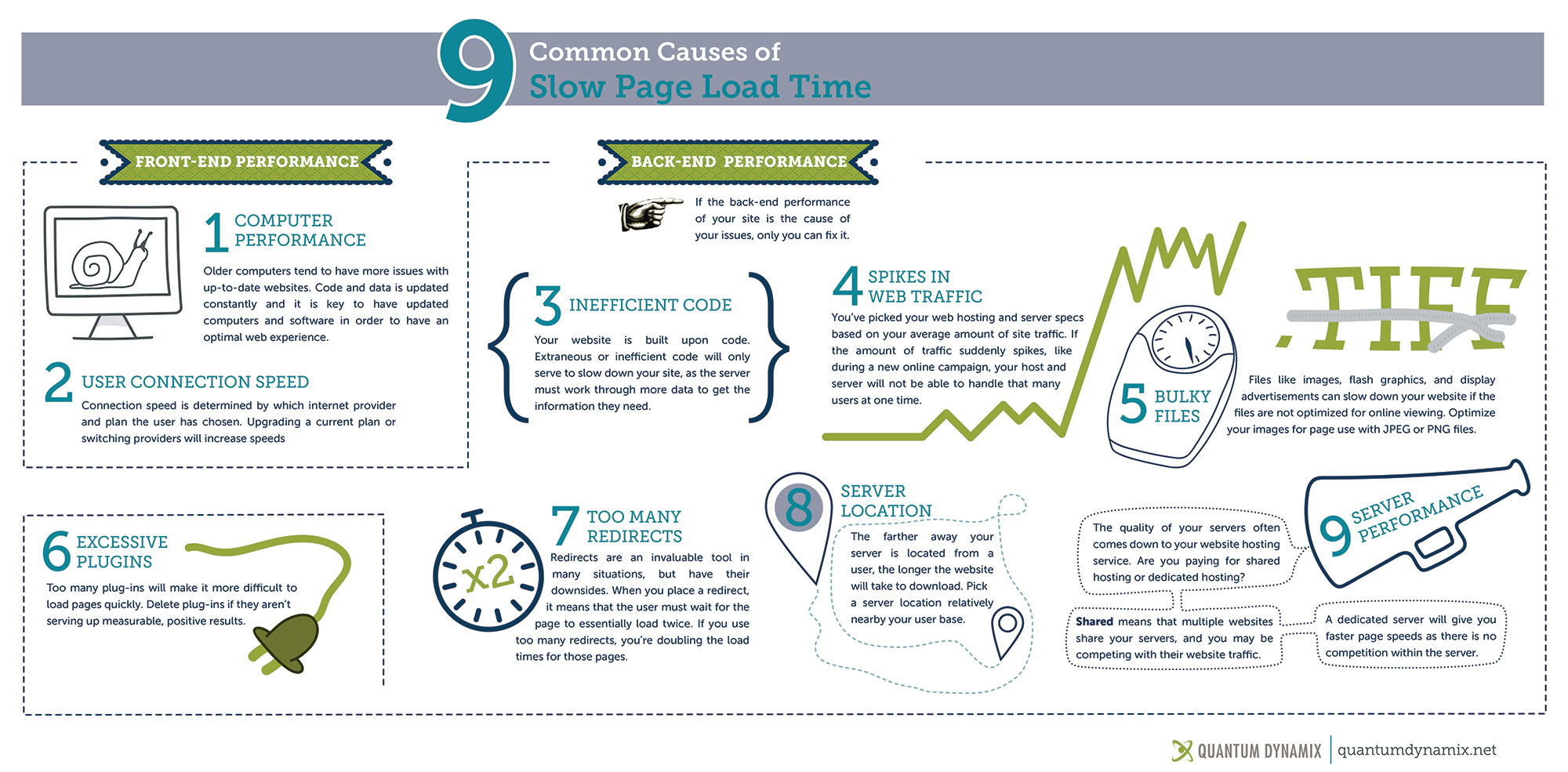 9 reasons of slow load time infographic