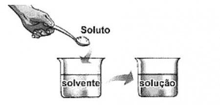Disponível em: www.sobiologia.com.br. Acesso em: 27 abr. 2010.