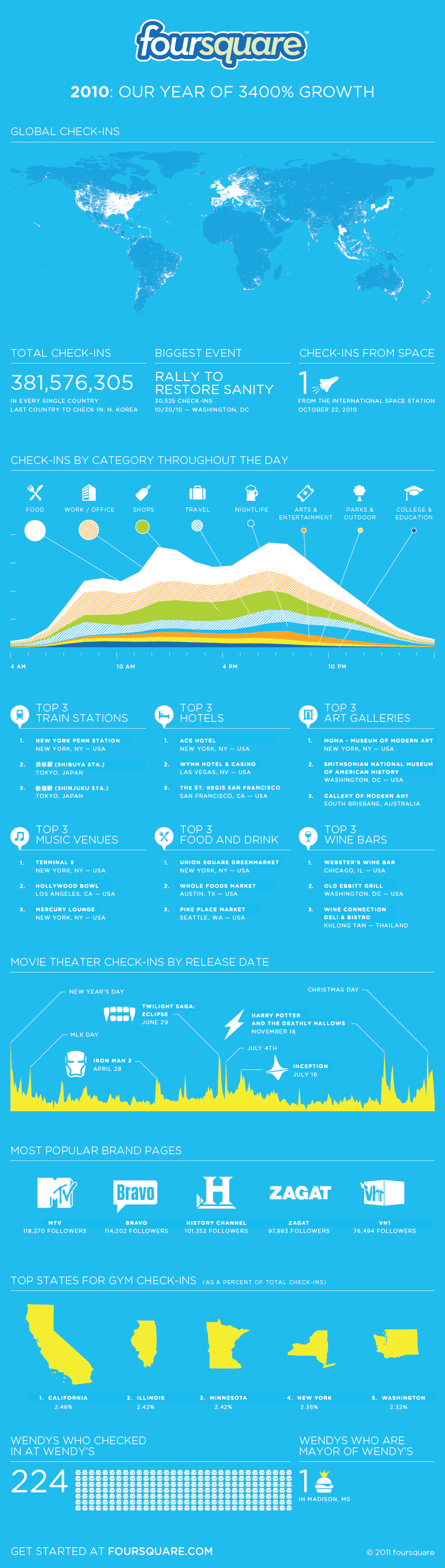foursquare infographic