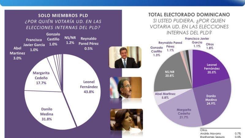 Considerando solo a miembros del PLD, si las elecciones internas fueran hoy, para elegir el candidato del partido para el 2020, Leonel Fernández obtendría el 43.8%; el 31.8% Danilo Medina mientras que el 17.7% afirma votaría por Margarita Cedeño.