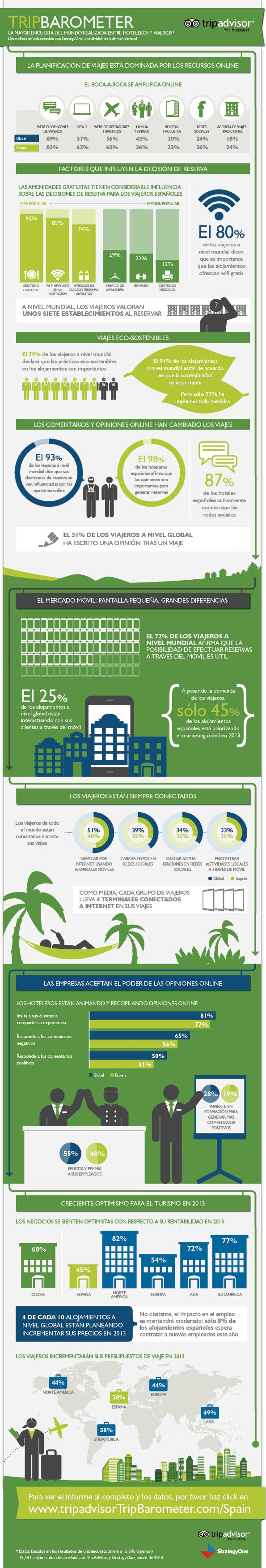 Encuesta sobre viajeros y alojamientos 2013