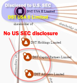 Clinton, Facebook, Usmanov and Milner failed to disclose DST Holdings Limited and DST Capital Partners Limited beneficiaries in SEC Form 4 Insider Trading disclosures on May 24, 2012