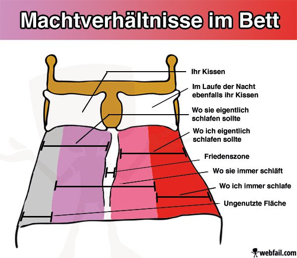 Bett Aufteilung Mann Frau