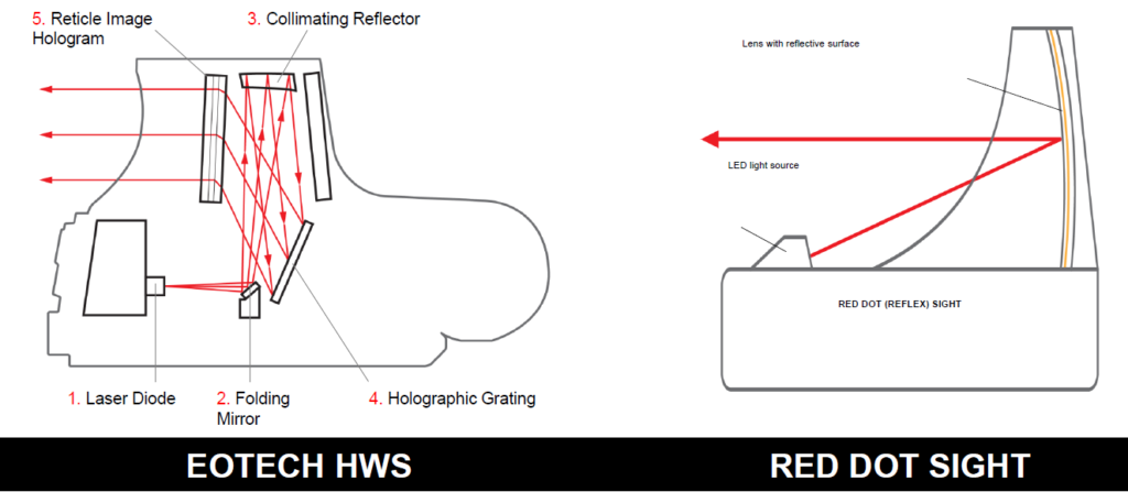 2 U2013 Sight Alignment With Pistols Wiring Diagram
