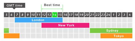 Forex market times perth time