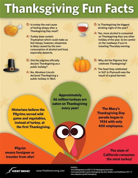 Thanksgiving Fun Facts Pictures, Photos, and Images for