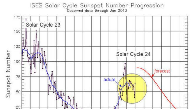 sunspot-number-solar-cycle-graph