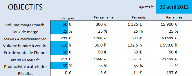 Tableau De Bord Dune Entreprise Exemple - Exemple de Groupes