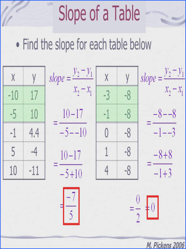 Finding Slope From A Table Worksheet  Mychaume.com