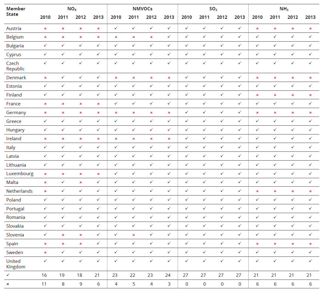 Table ES.1 EU-27 Member State progress in meeting NECD emission ceilings