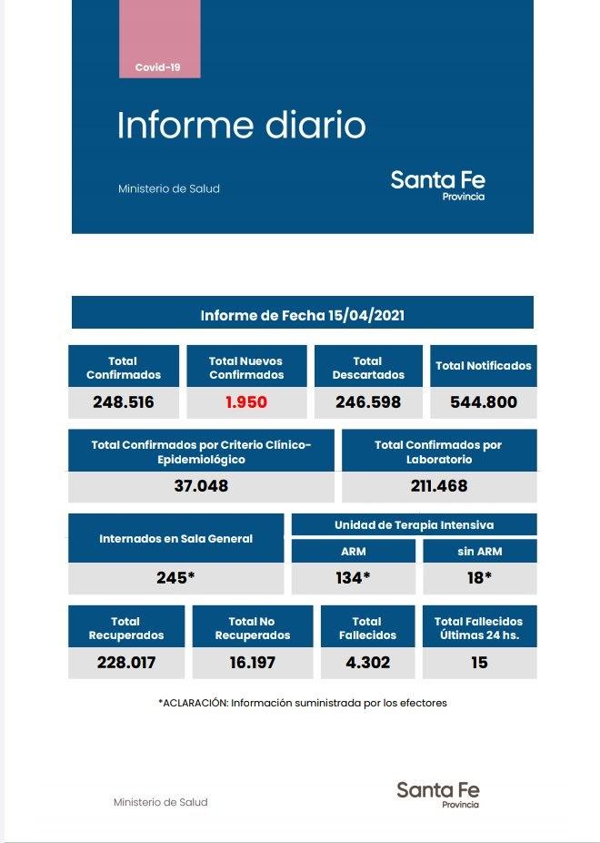 Informe diario del Ministerio de Salud de la provincia de Santa Fe