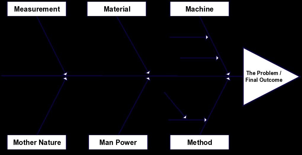 Contoh Soal Himpunan Diagram Garis - Contoh Tplink