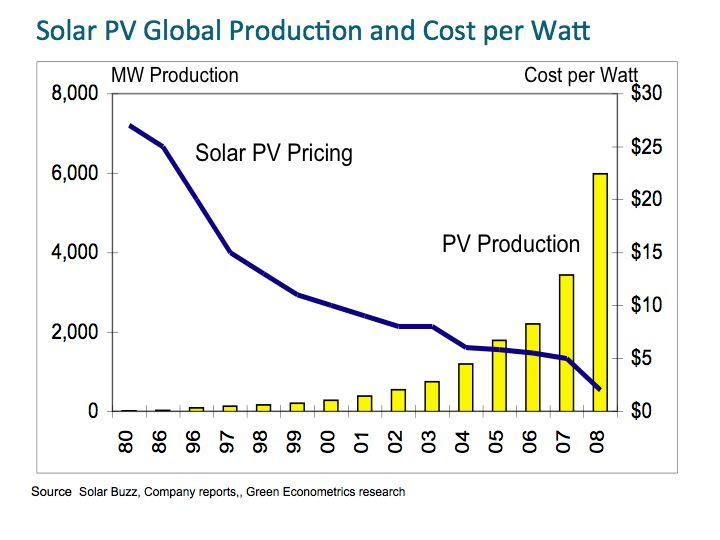 Cost of pv panels