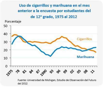 Us de cigarillos y marihuana en el mes anterior a la encuesta por estudiantes del de 12o grado, 1975 al 2012