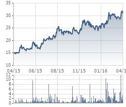 """""""Chạy"""" từ năm ngoái đến nay, những cổ phiếu này vẫn chưa thấy đỉnh (5)"""