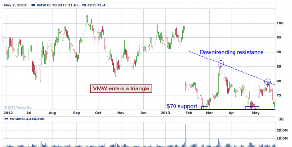 1-year chart of VMW (VMware, Inc.)
