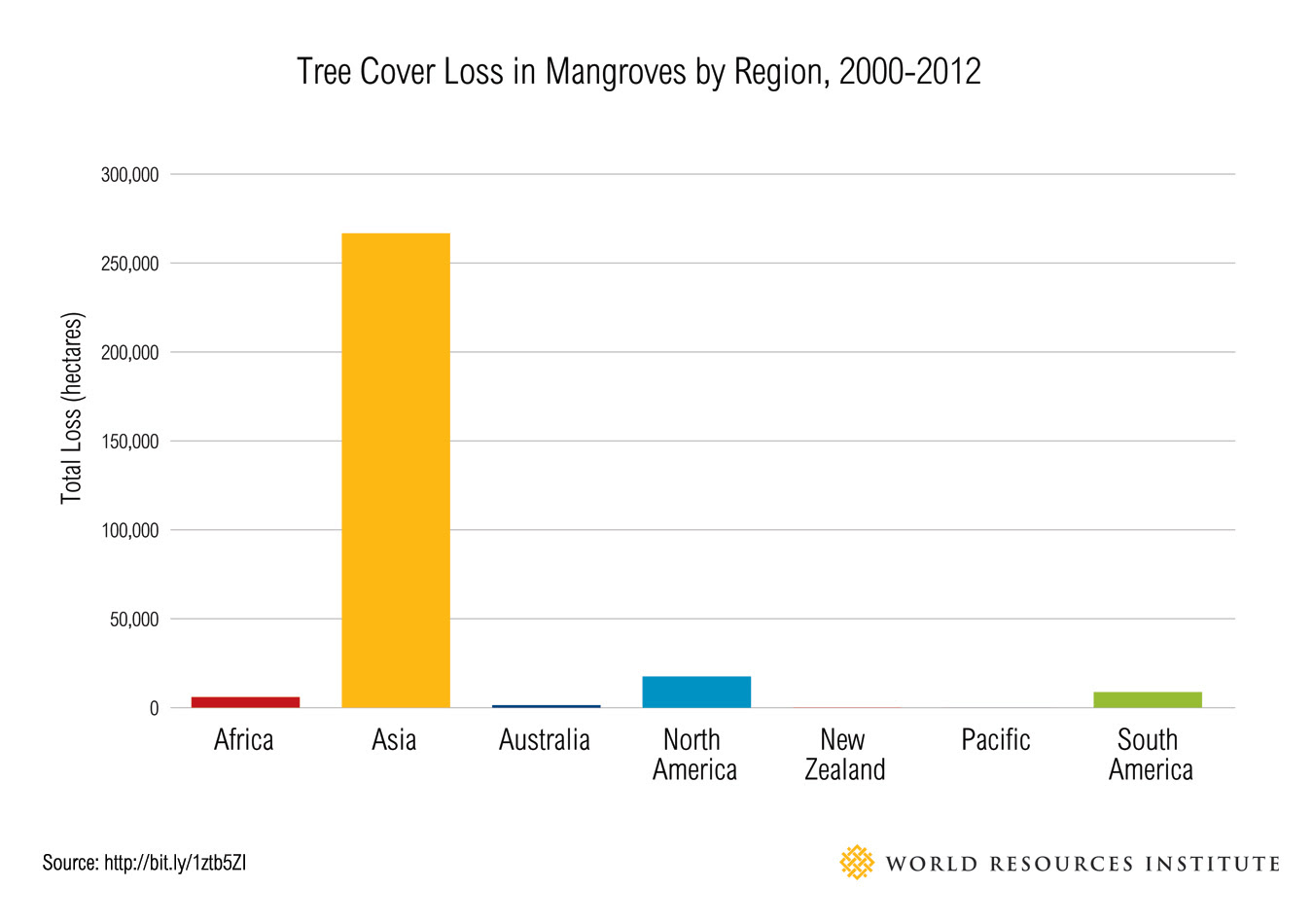 Tree-Cover-Loss-chart_regional