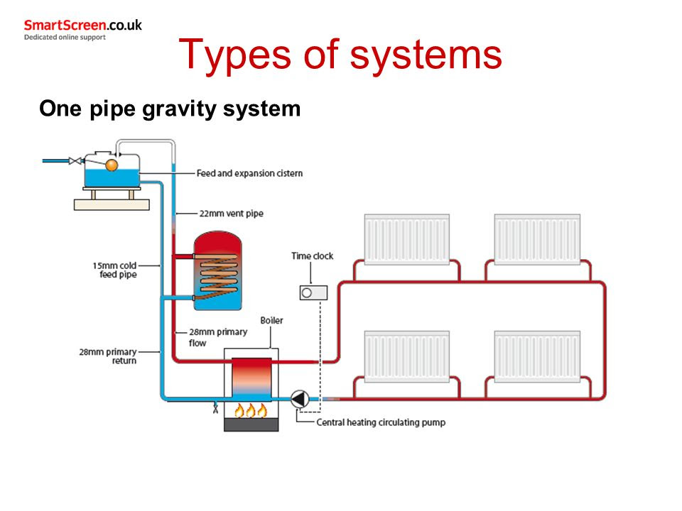 Types+of+systems+One+pipe+gravity+system