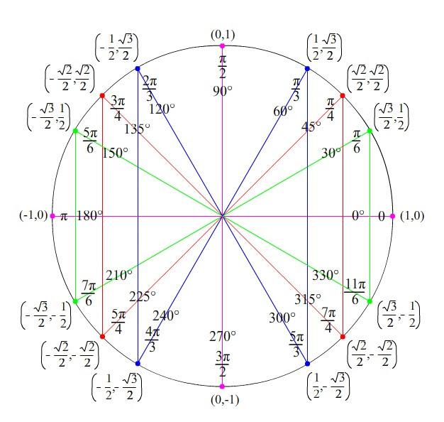Math 7AB