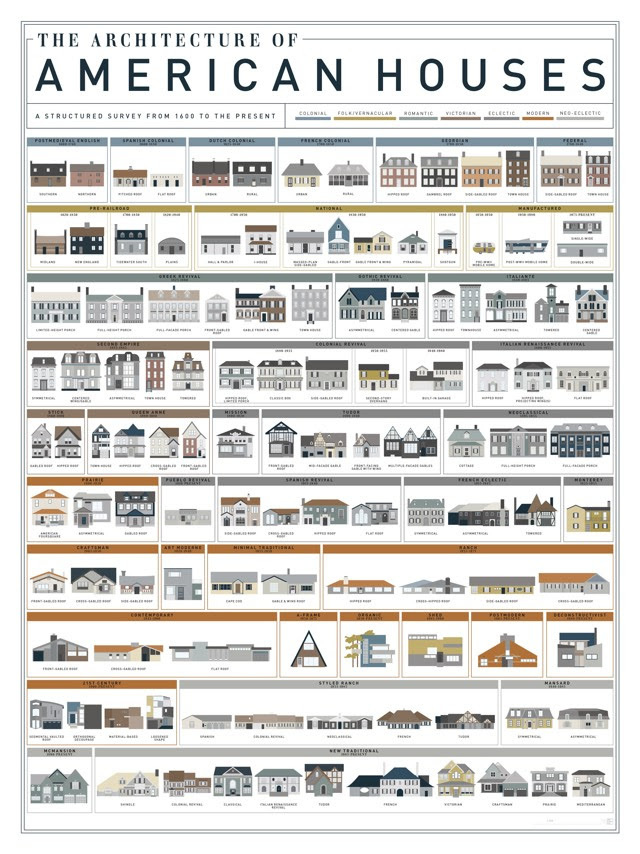 http://kottke.org/15/08/the-architecture-of-american-houses