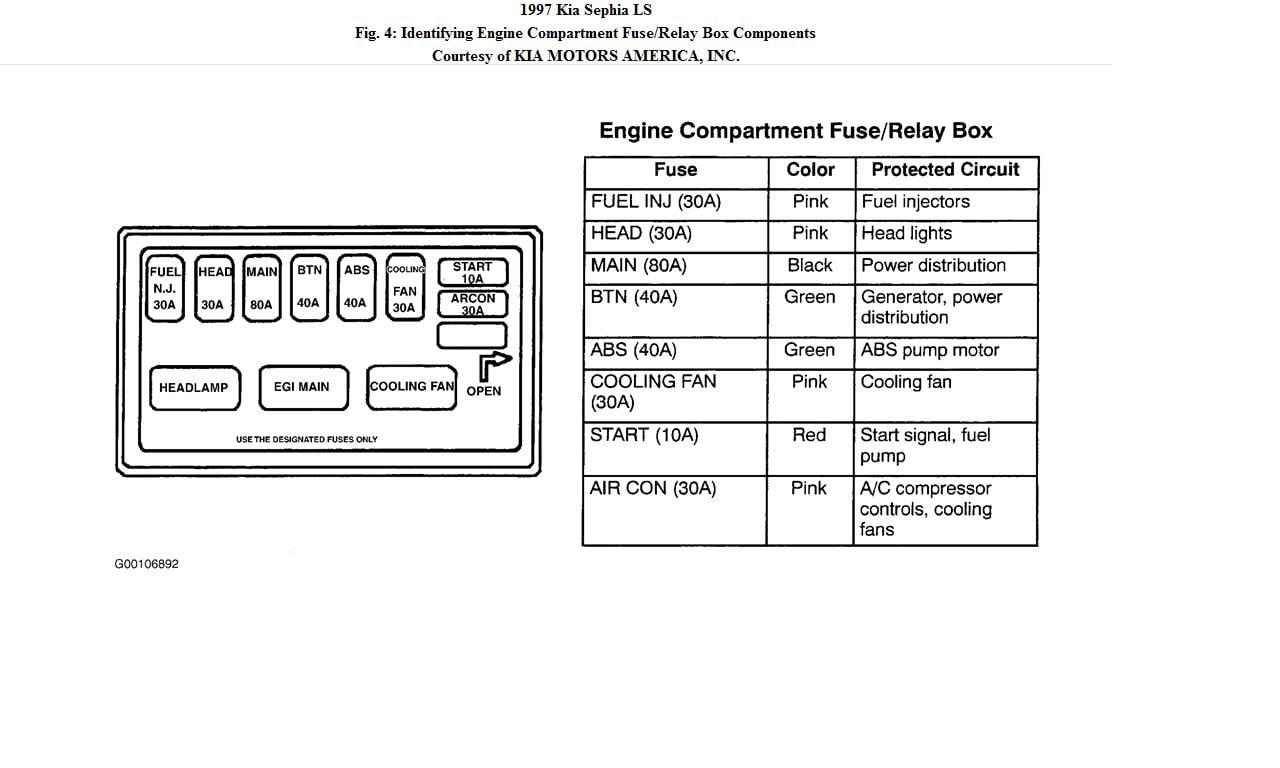 2001 Kia Sephia Fuse Box Diagram Wiring Schematic Wiring Diagrams Sit Site Sit Site Alcuoredeldiabete It