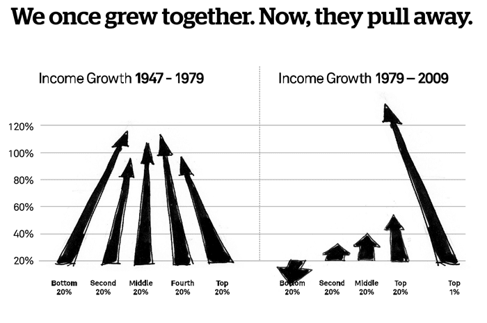 Image result for trickle down economics myth