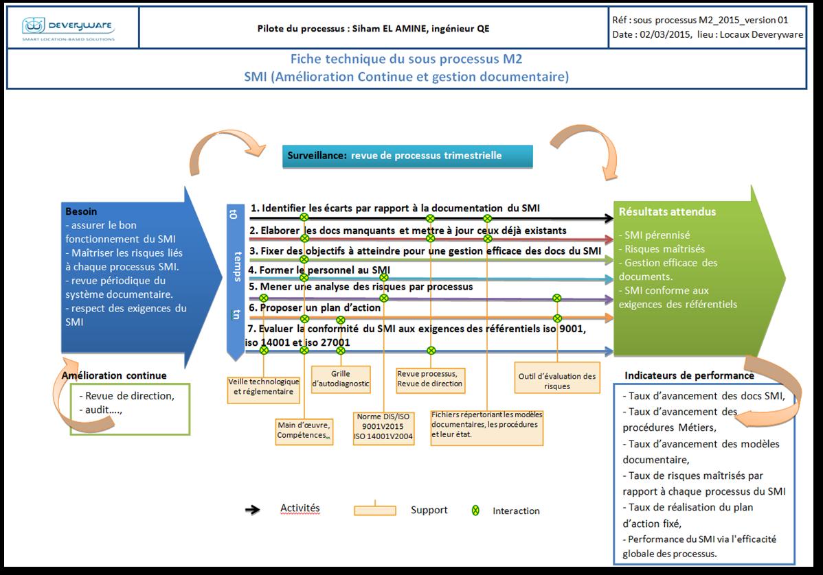 Exemple Revue De Processus Iso 9001 Version 2015 - Le ...