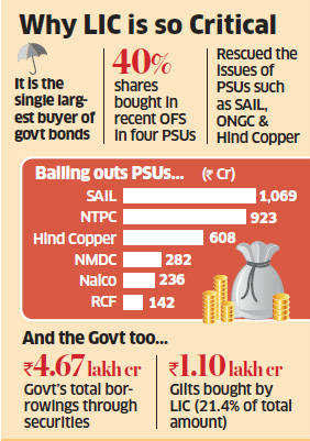 LIC turns out to be the government's ATM, buys record amount of bonds and PSU stocks
