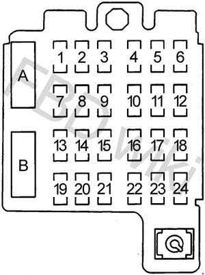 Chevy Blazer Gmc Jimmy And Envoy 1995 2005 Fuse Box Diagram