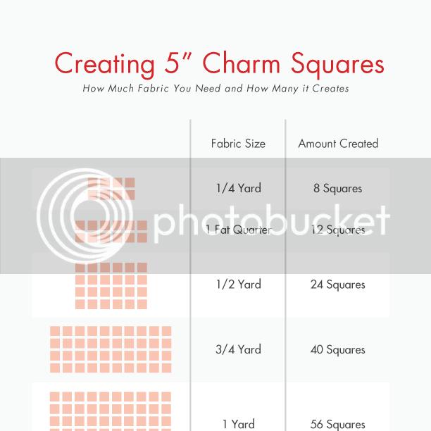 Creating Charm Squares