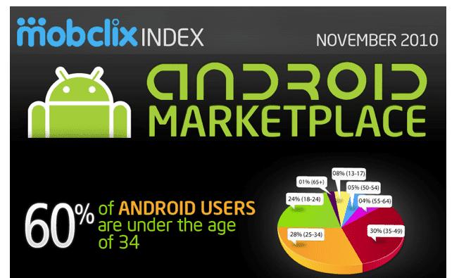 gráfica usua android El perfil de los usuarios de Android, ¿a cual te pareces?