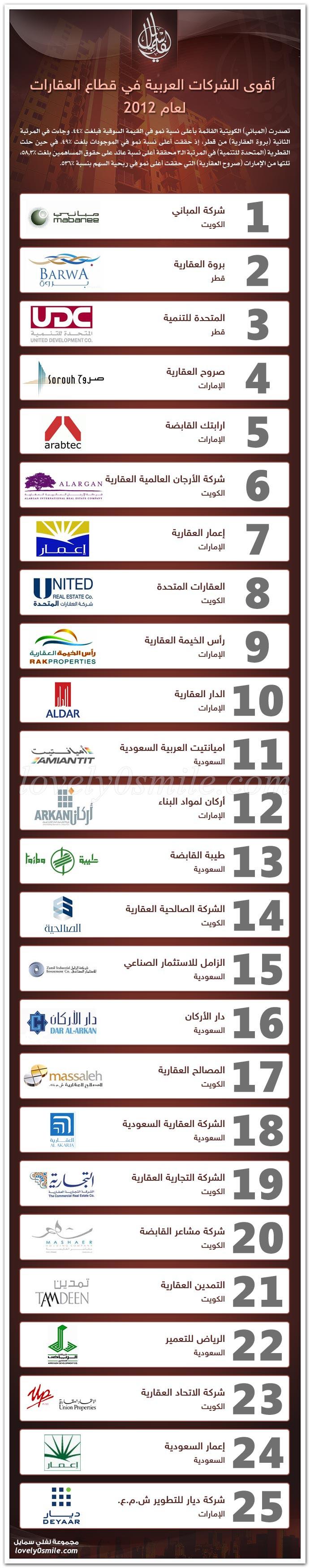 أقوى الشركات العربية في قطاع العقارات
