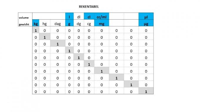 Tabelle Cl
