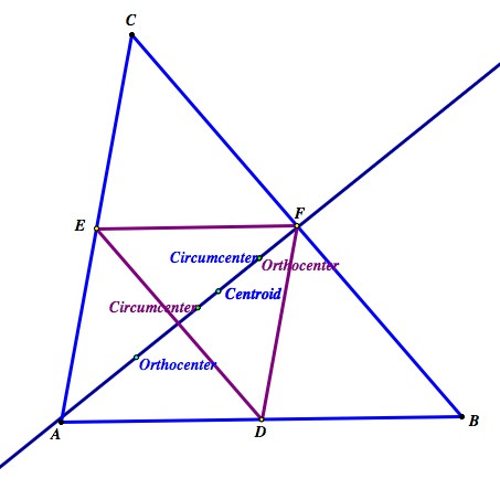 Euler Line And Medial Triangle