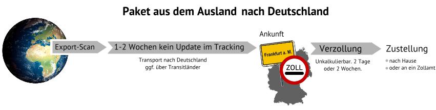Wie Lange Braucht Ein Paket Von österreich Nach Deutschland