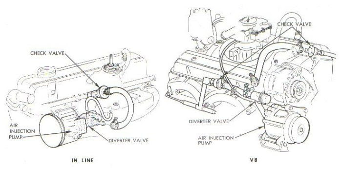 1968 Camaro Engine Diagram Wiring Diagram Visual Visual Cfcarsnoleggio It