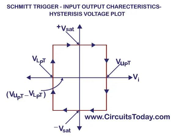 Schmitt-Trigger-Hysteresis Characteristics