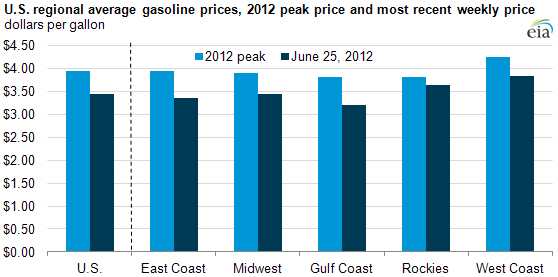 graph of U.S. regional average gasoline prices, 2012 peack price and most recent weekly price, as described in the article text