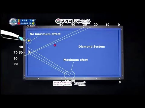 Coudron - Tasdemir World Cup 3 Cushion Billiards Analysis Systems