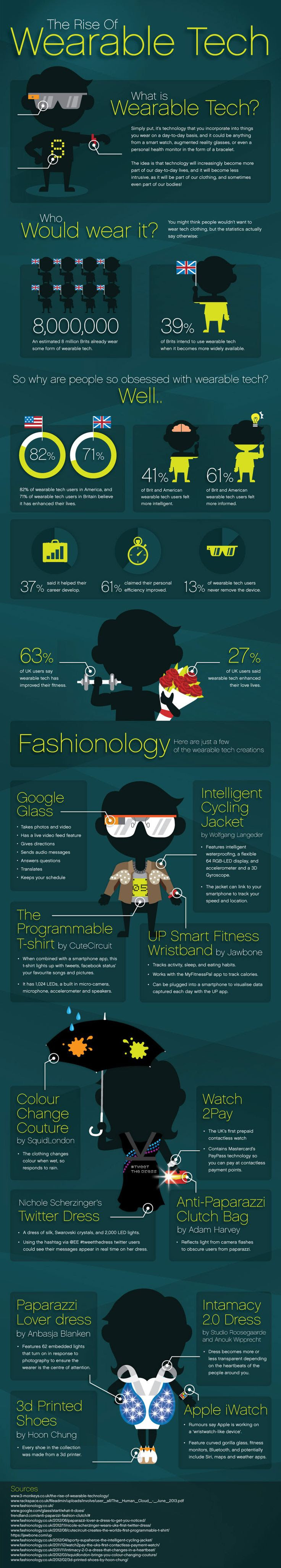 The Rise of Wearable Tech