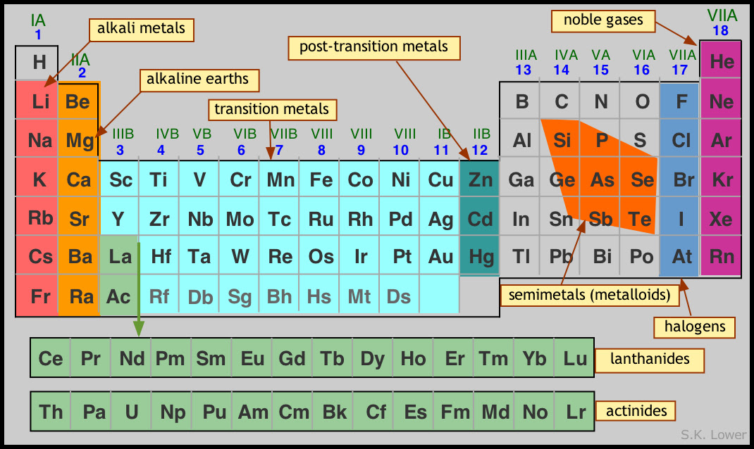 77 periodic table family names valence electrons periodic table family periodic valence table electrons names elements group main urtaz Images