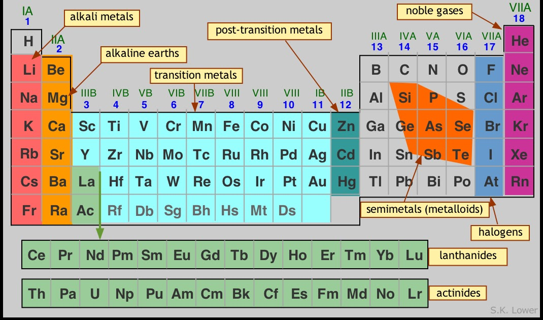 NEW PERIODIC TABLE GROUPS LABELED
