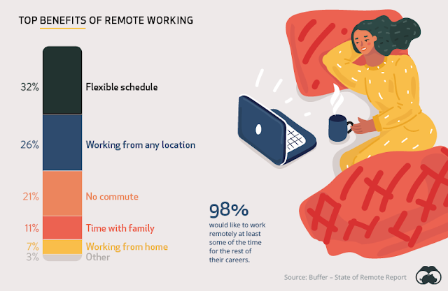 6 charts that show what employers and employees really think about remote working