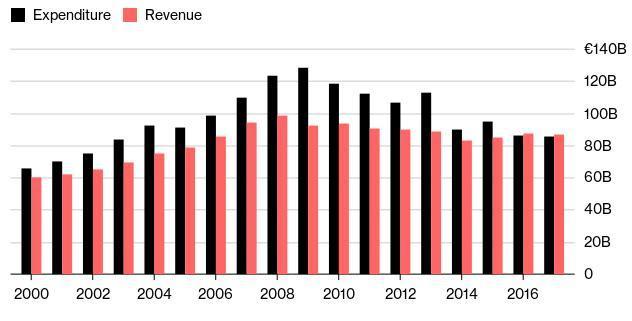 Στο γράφημα του Bloomberg καταγράφονται με μαύρο χρώμη οι δαπάνες και με κόκκινο τα έσοδα