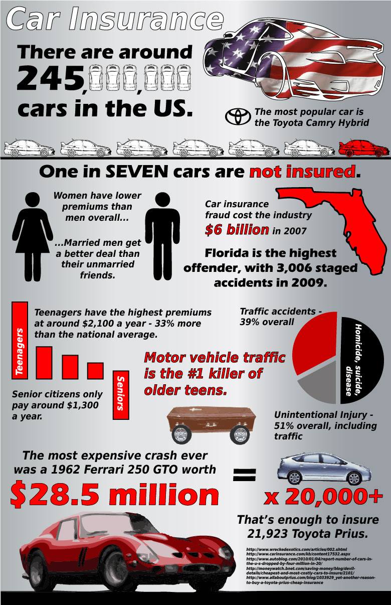 Car Insurance In The United States - An Infographic