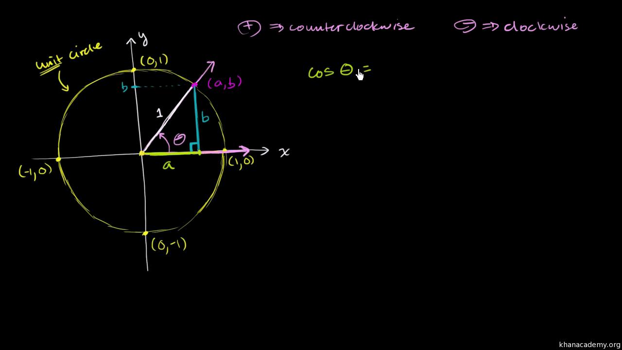 Unit circle (video) | Khan Academy