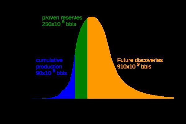 File:Hubbert peak oil plot.svg