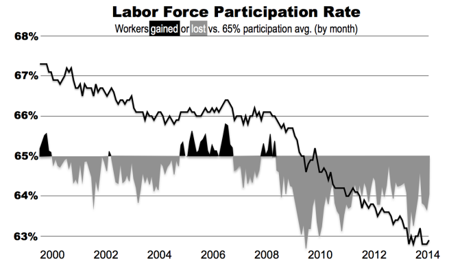 Labor force part rate since Jan 2000.002