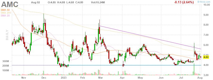AMC AMC Entertainment Holdings, Inc. daily Stock Chart